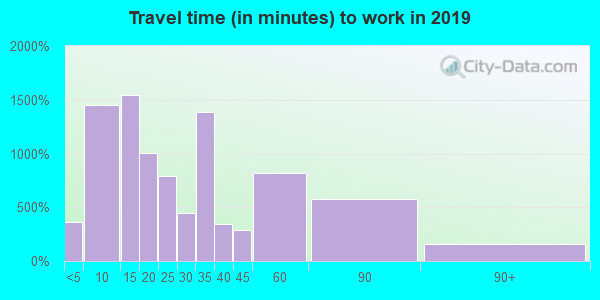 72104 zip code travel time to work (commute)