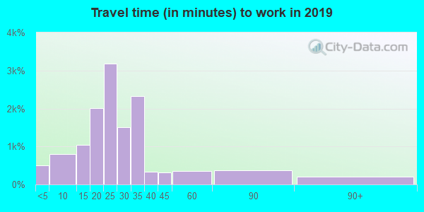 72113 zip code travel time to work (commute)