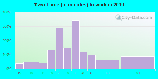 72132 zip code travel time to work (commute)