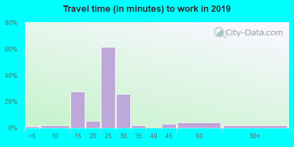 72134 zip code travel time to work (commute)