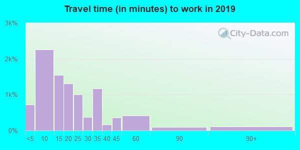 Travel time to work (commute) in zip code 72301