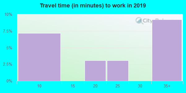 72322 zip code travel time to work (commute)
