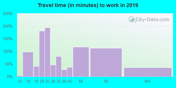 72324 zip code travel time to work (commute)