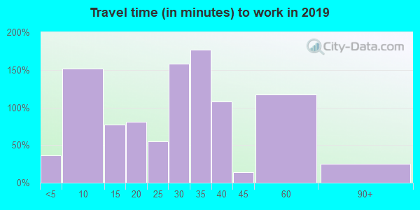 72331 zip code travel time to work (commute)