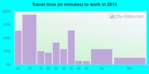 72366 zip code travel time to work (commute)