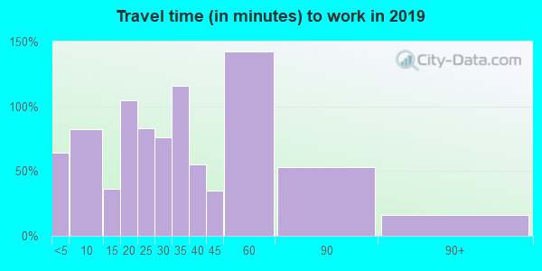 72386 zip code travel time to work (commute)