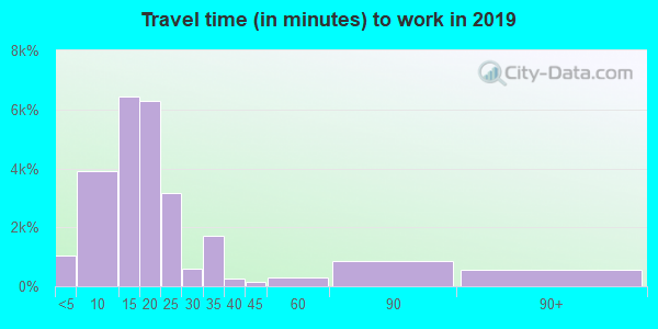 72401 zip code travel time to work (commute)