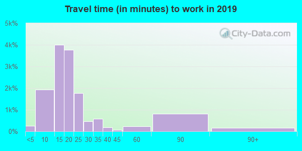 72404 zip code travel time to work (commute)