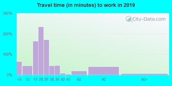 72411 zip code travel time to work (commute)