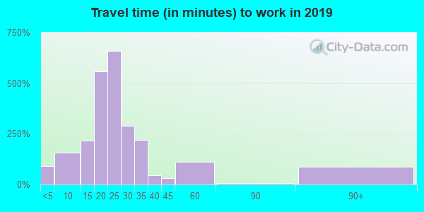 72416 zip code travel time to work (commute)