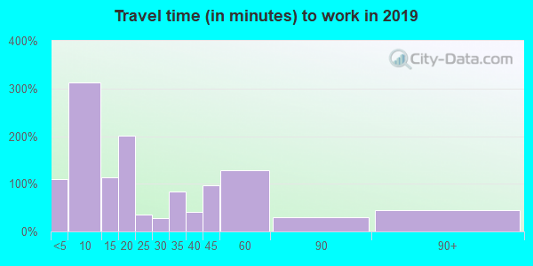 72433 zip code travel time to work (commute)