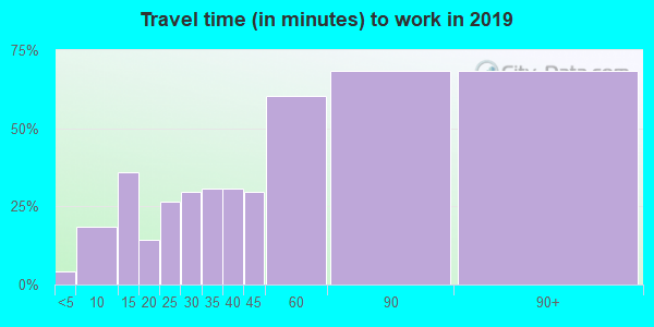 72459 zip code travel time to work (commute)
