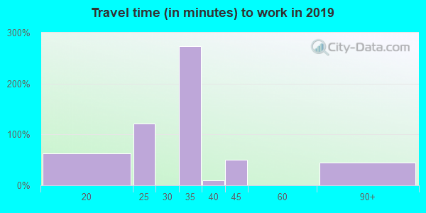 Travel time to work (commute) in zip code 72534