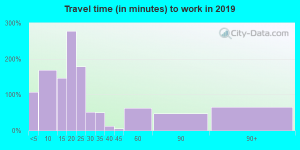 72542 zip code travel time to work (commute)