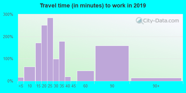 72631 zip code travel time to work (commute)