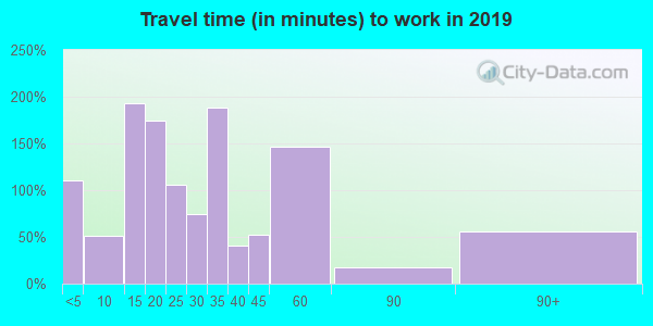 72641 zip code travel time to work (commute)