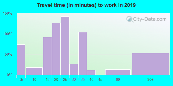 72642 zip code travel time to work (commute)
