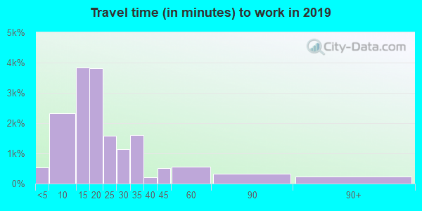 72703 zip code travel time to work (commute)