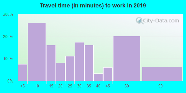 72722 zip code travel time to work (commute)