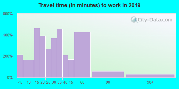 72736 zip code travel time to work (commute)