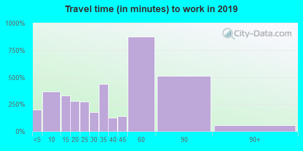 72740 zip code travel time to work (commute)