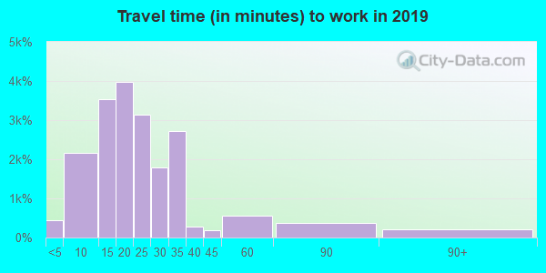 Travel time to work (commute) in zip code 72762