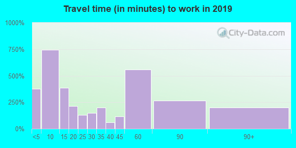 72927 zip code travel time to work (commute)
