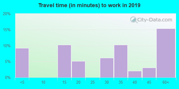 72945 zip code travel time to work (commute)