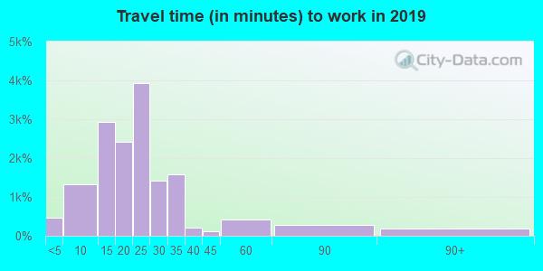 72956 zip code travel time to work (commute)