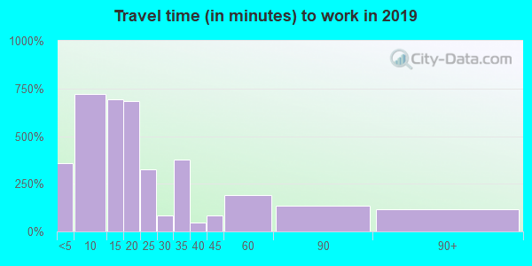 73005 zip code travel time to work (commute)