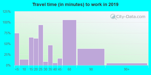73027 zip code travel time to work (commute)