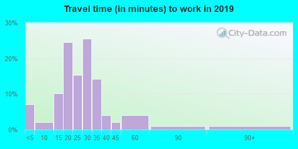 73032 zip code travel time to work (commute)
