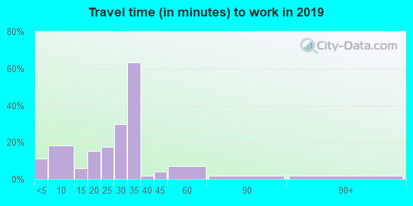 73033 zip code travel time to work (commute)
