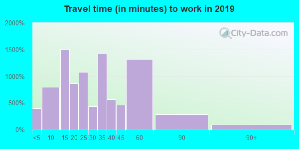 73044 zip code travel time to work (commute)
