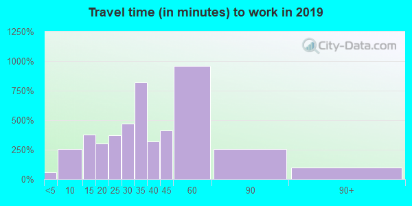 73045 zip code travel time to work (commute)
