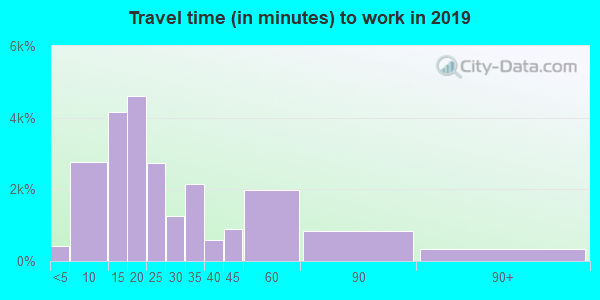 73071 zip code travel time to work (commute)