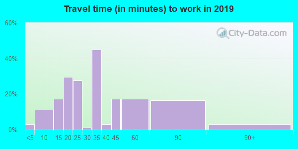 73079 zip code travel time to work (commute)