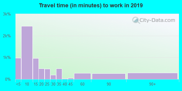 73096 zip code travel time to work (commute)