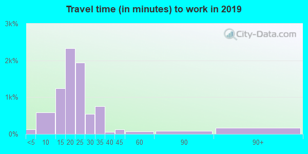 73114 zip code travel time to work (commute)