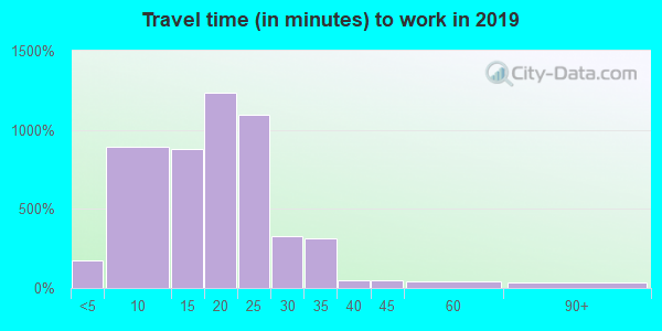 73116 zip code travel time to work (commute)