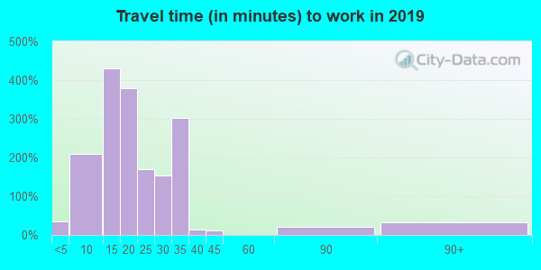 73117 zip code travel time to work (commute)