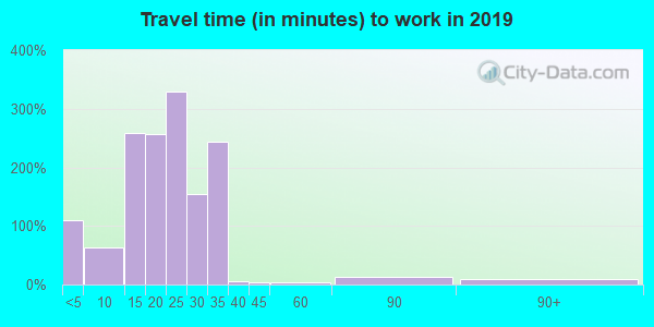 73121 zip code travel time to work (commute)