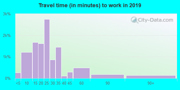 73127 zip code travel time to work (commute)