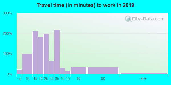 73141 zip code travel time to work (commute)