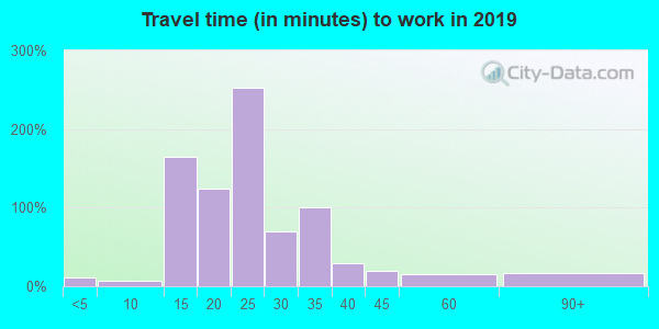 Travel time to work (commute) in zip code 73151