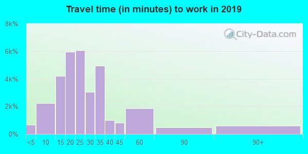 73160 zip code travel time to work (commute)