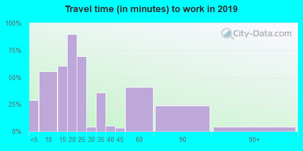 73459 zip code travel time to work (commute)