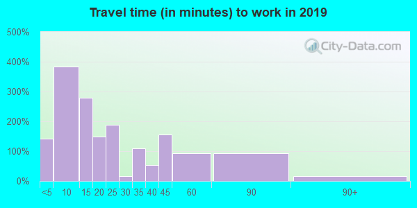 73460 zip code travel time to work (commute)