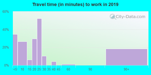 73532 zip code travel time to work (commute)