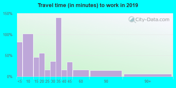 73547 zip code travel time to work (commute)